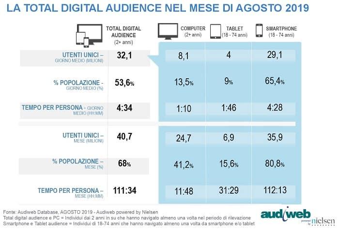 total digital audience agosto 2019