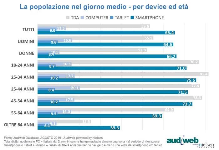 total digital audience popolazione agosto2019