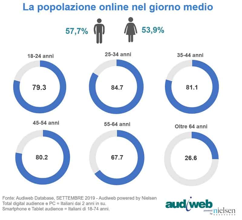 totaldigitalaudience_profili_settembre2019