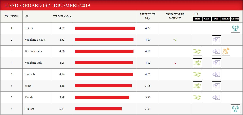 Netflix Italia EOLO resta il miglior operatore internet